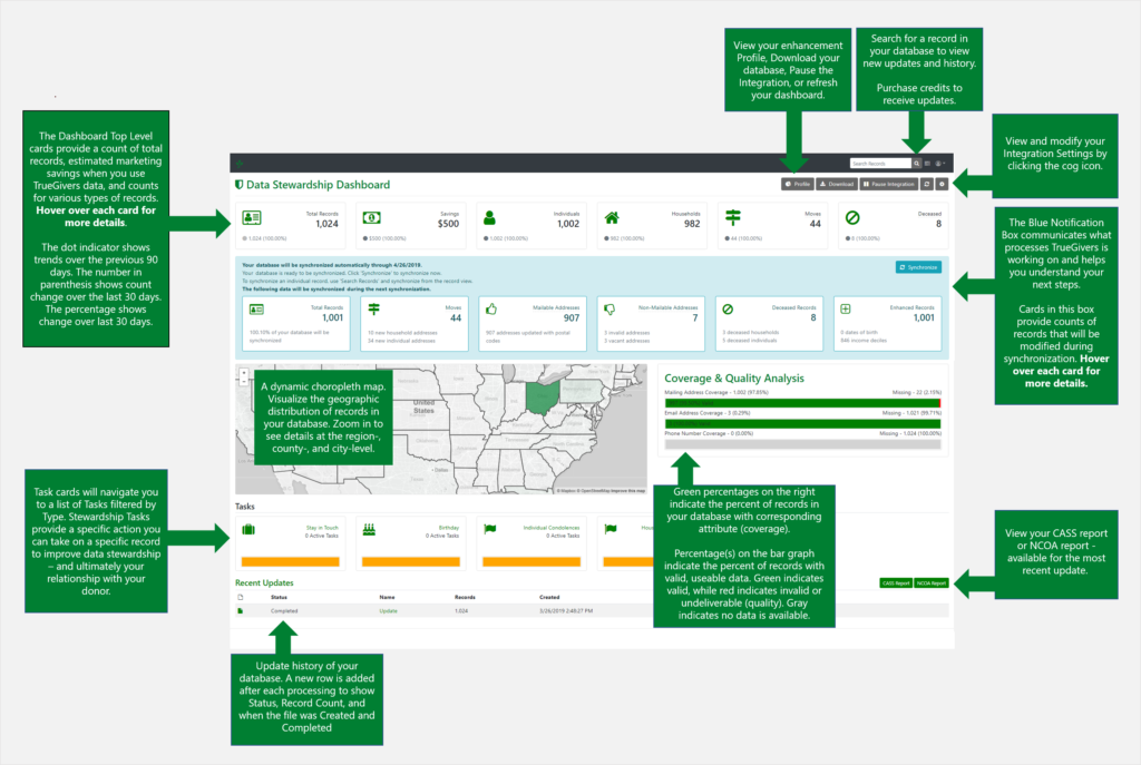 Data Stewardship Dashboard