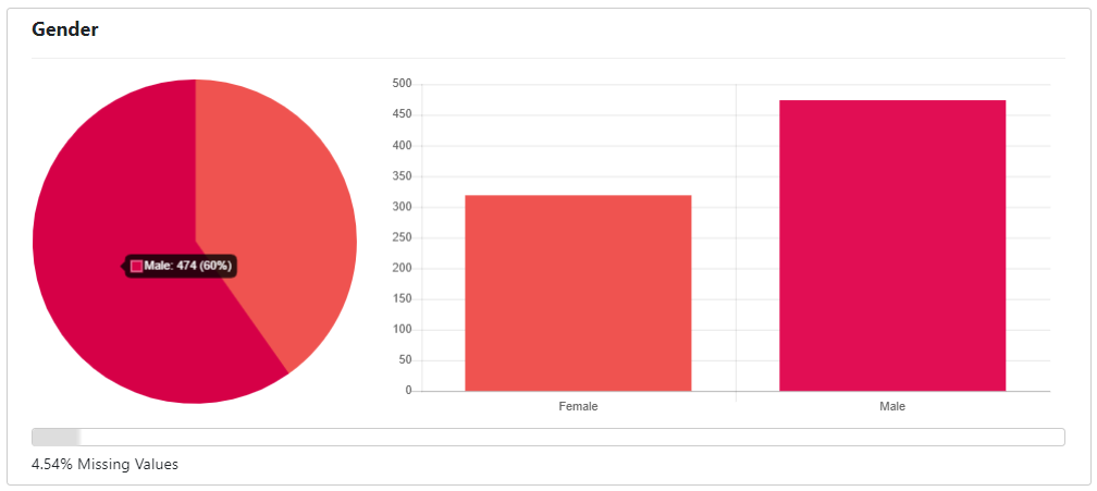 Gender Profile Attribute