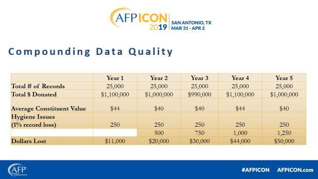 compounding-data-loss